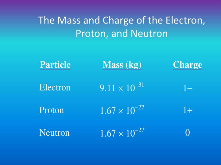 The Mass and Charge of the Electron, Proton, and Neutron