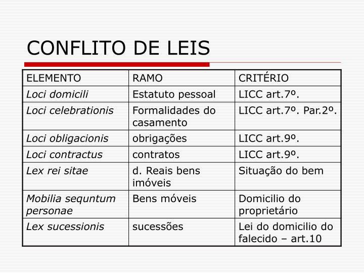 CONFLITO DE LEIS
