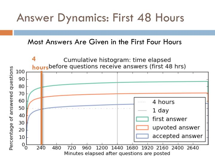 Answer Dynamics: First 48 Hours