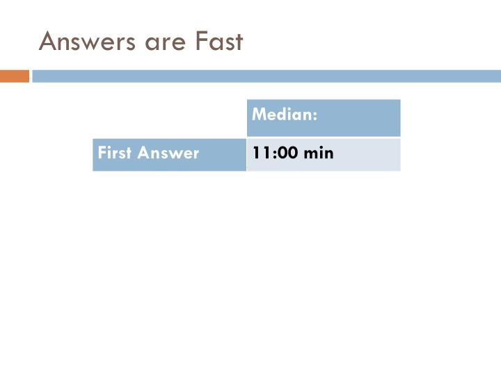Answers are Fast