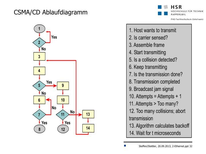 CSMA/CD Ablaufdiagramm