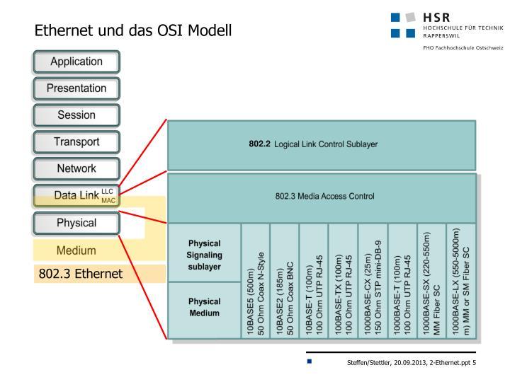 Ethernet und das OSI Modell