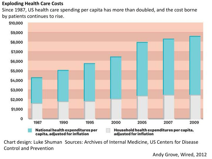 Exploding Health Care Costs