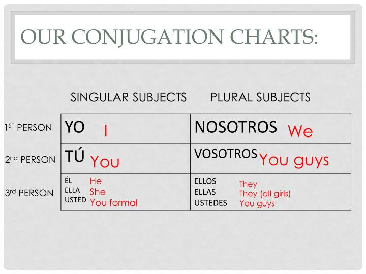 OUR CONJUGATION CHARTS
