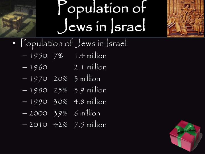 Population of Jews in Israel
