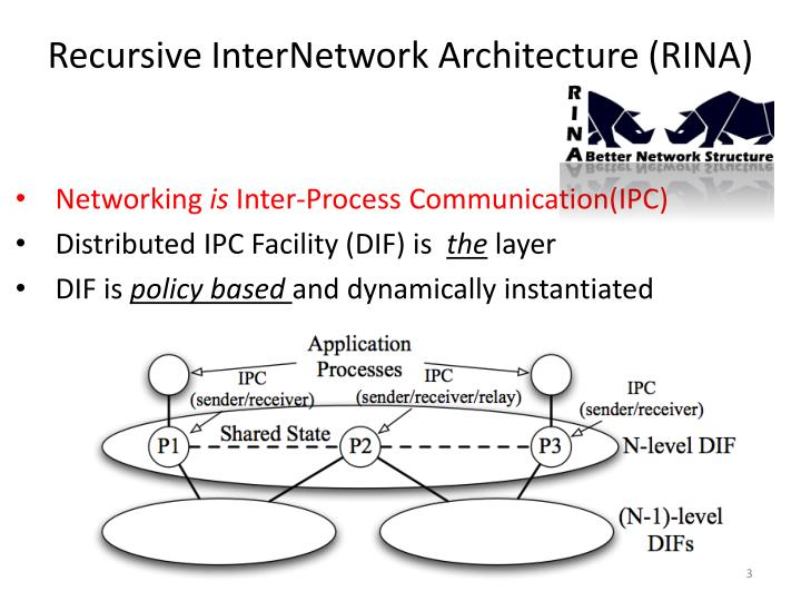 Recursive internetwork architecture rina