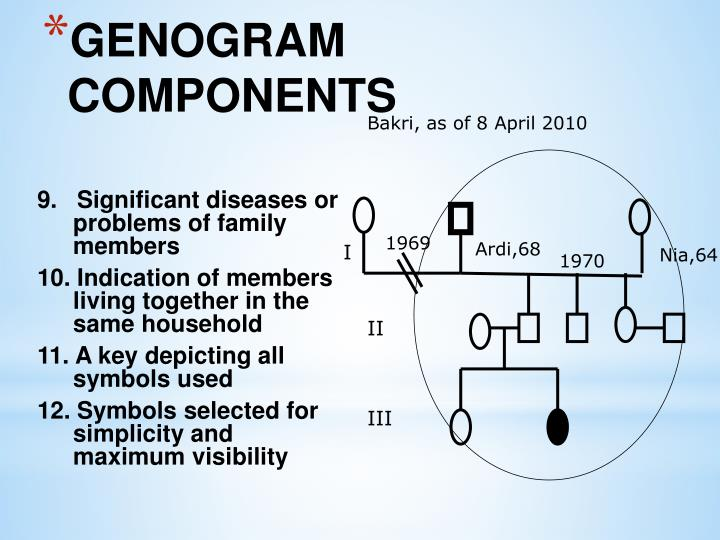 9.   Significant diseases or problems of family members