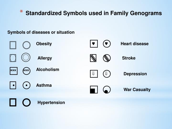 Symbols of diseases or situation
