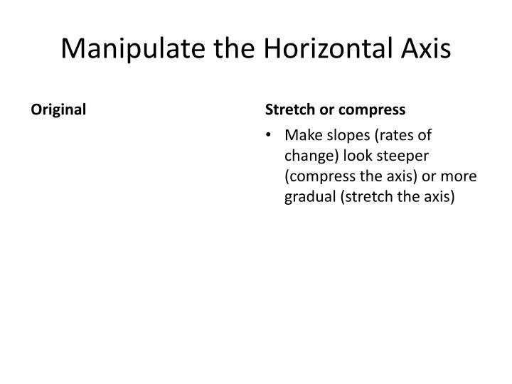Manipulate the Horizontal Axis
