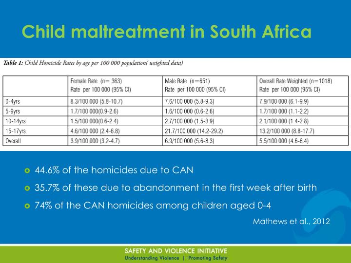 Child maltreatment in South Africa