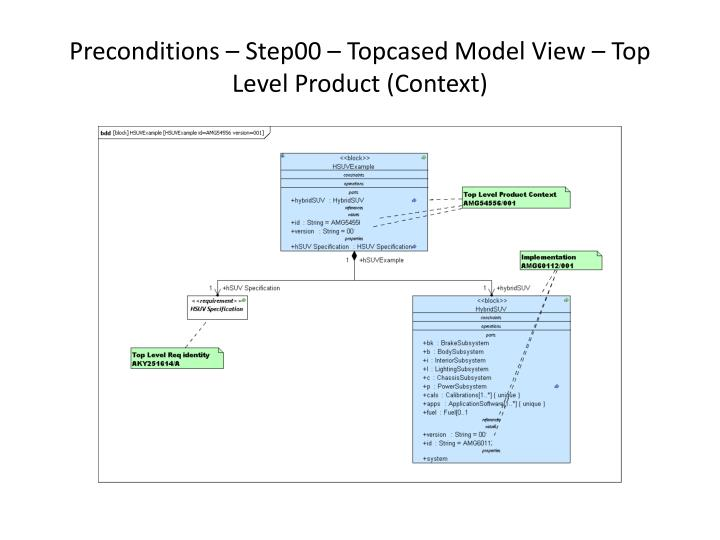 Preconditions step00 topcased model view top level product context
