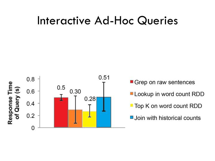 Interactive Ad-Hoc Queries