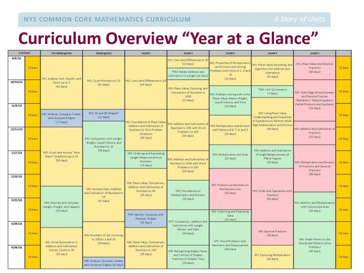 "Curriculum Overview ""Year at a Glance"""