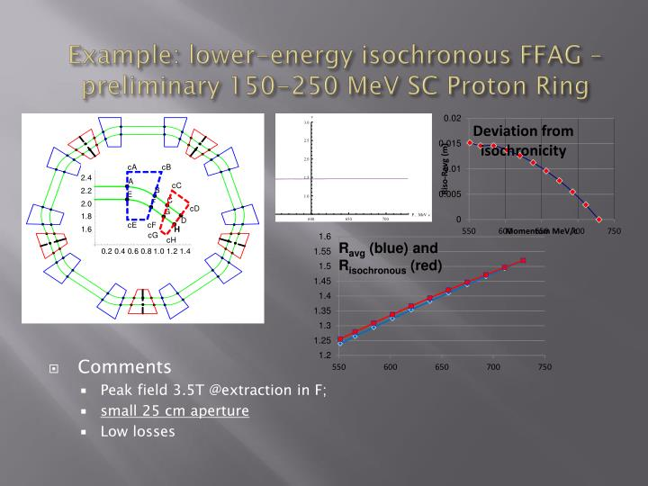 Example: lower-energy isochronous FFAG –