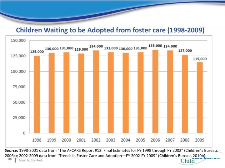 Children Waiting to be Adopted from foster care (1998-2009)