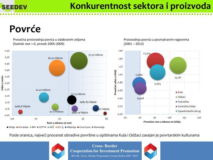 Konkurentnost sektora i proizvoda