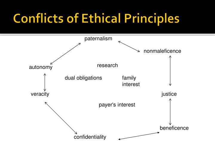 Conflicts of Ethical Principles