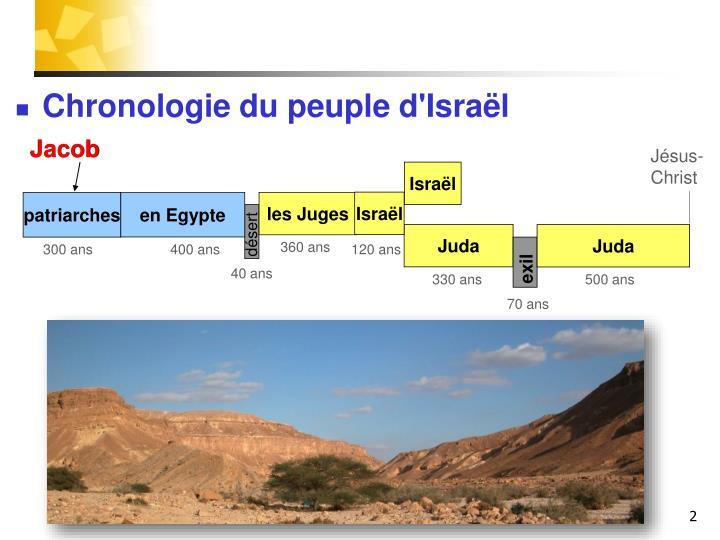 Chronologie du peuple d'Israël