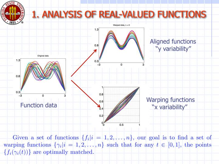 1. ANALYSIS OF REAL-VALUED FUNCTIONS
