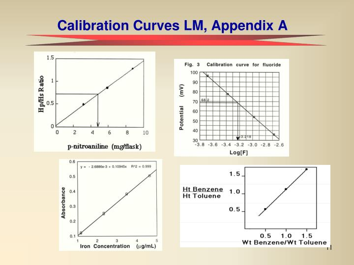 Calibration Curves LM, Appendix A