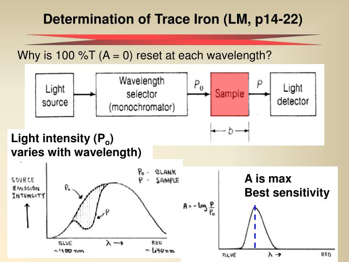 Determination of Trace Iron (LM, p14-22)