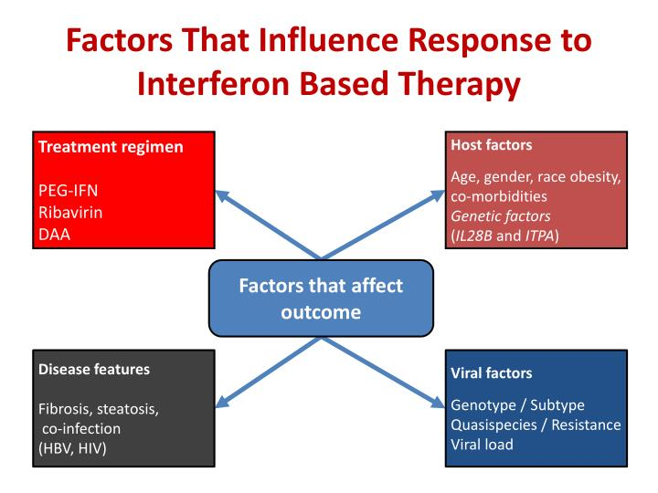 Factors That Influence Response to Interferon Based Therapy
