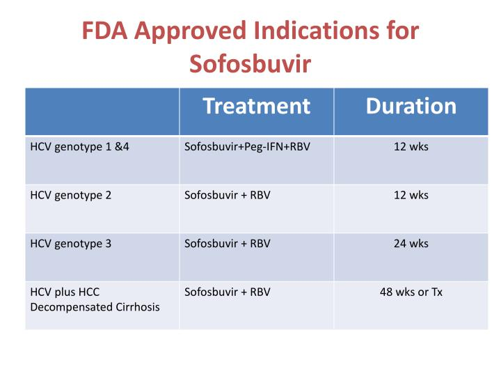 FDA Approved Indications for