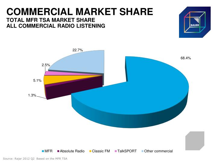 COMMERCIAL MARKET SHARE
