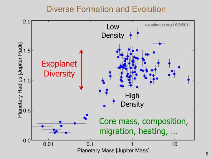 Diverse Formation and Evolution