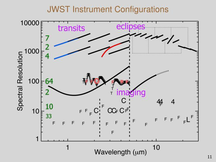JWST Instrument Configurations