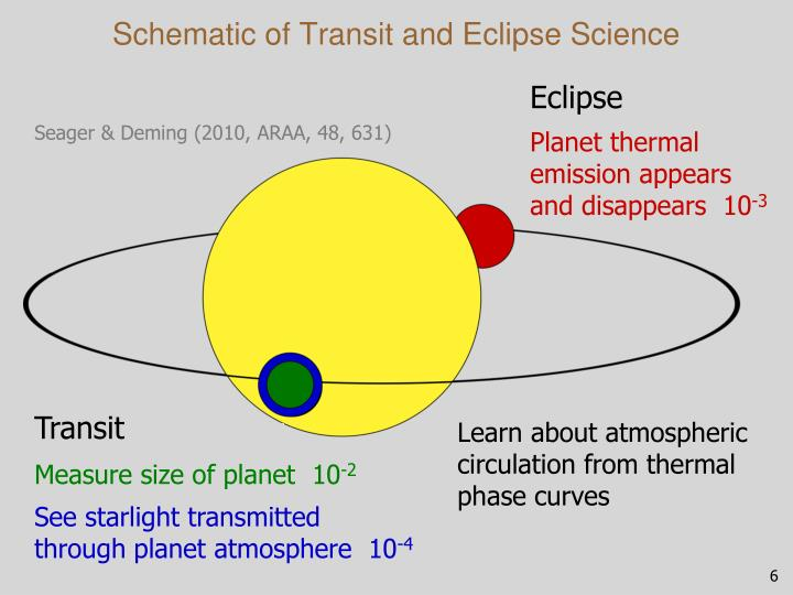 Schematic of Transit and Eclipse Science