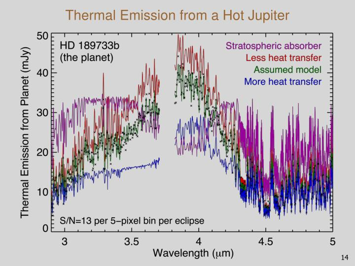 Thermal Emission from a Hot Jupiter