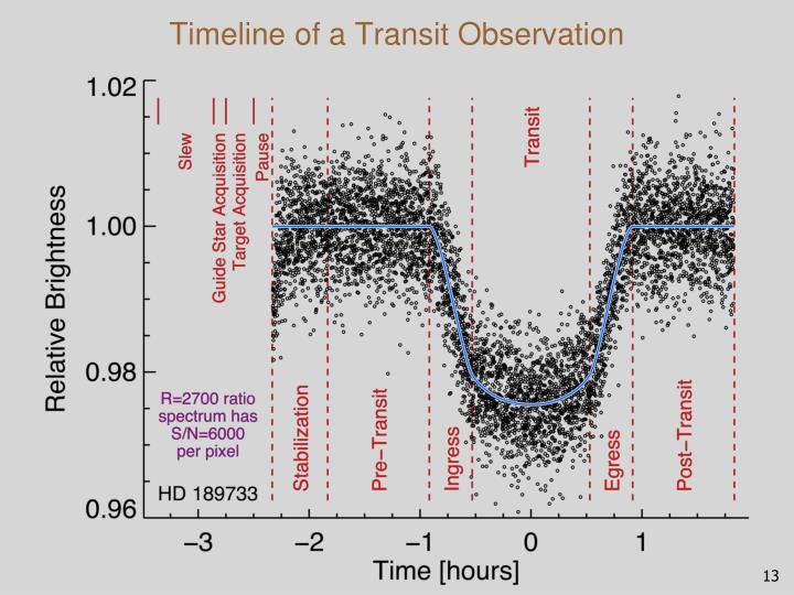 Timeline of a Transit Observation