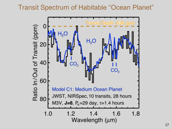 Transit Spectrum