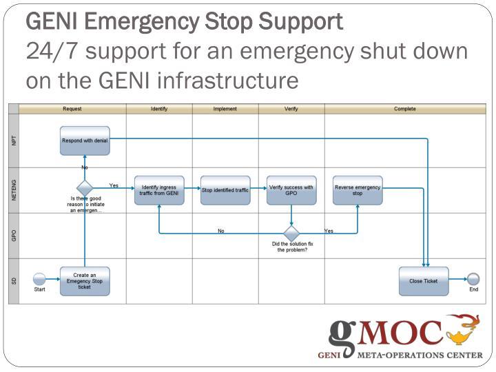 GENI Emergency Stop S