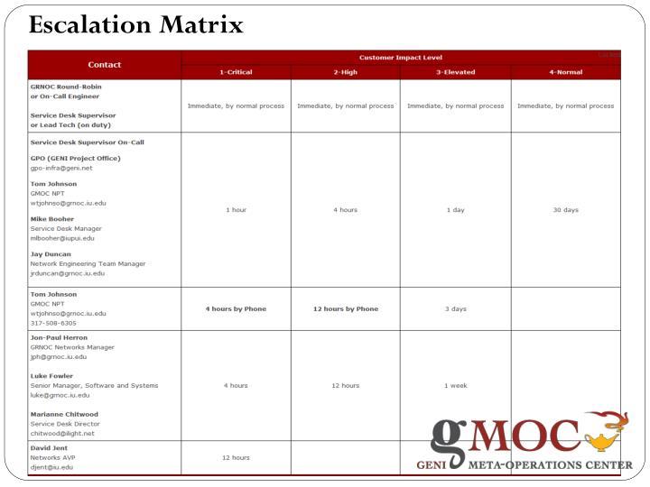 Escalation Matrix