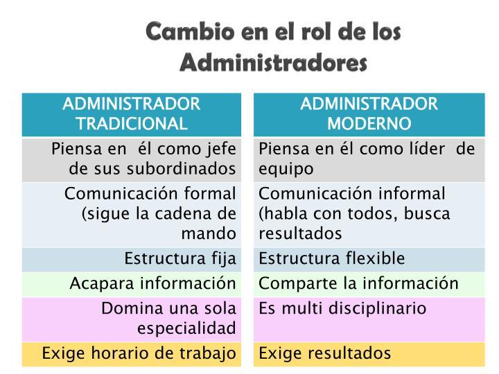 Cambio en el rol de los Administradores