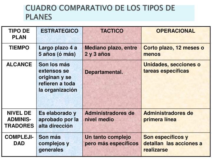 CUADRO COMPARATIVO DE LOS TIPOS DE PLANES