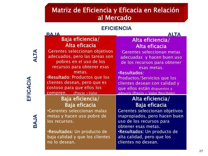 Matriz de Eficiencia y Eficacia en Relación al Mercado