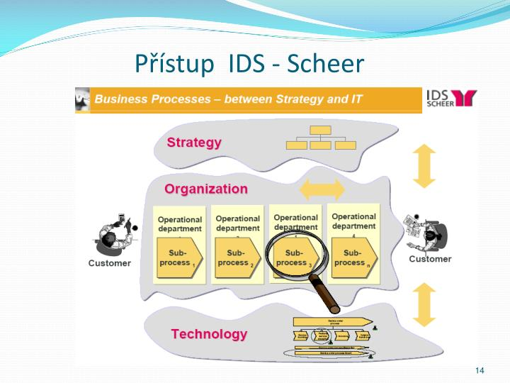 Přístup  IDS - Scheer