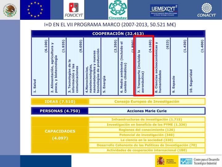 I+D EN EL VII PROGRAMA MARCO (2007-2013, 50.521 M€)