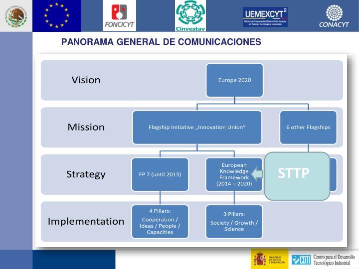 PANORAMA GENERAL DE COMUNICACIONES