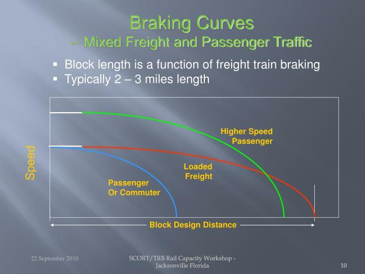 Braking Curves