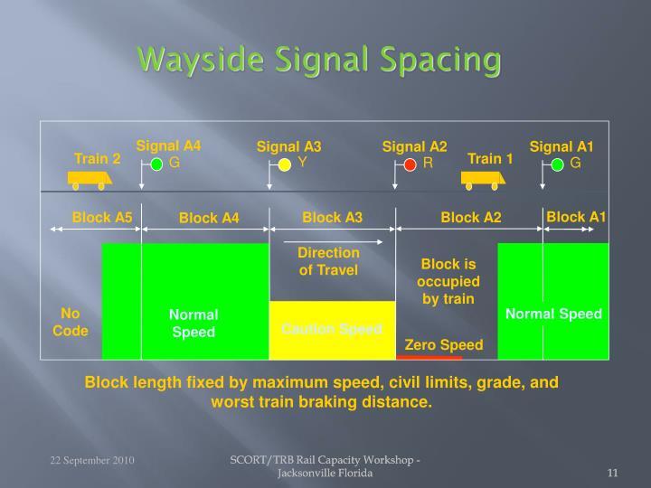 Wayside Signal Spacing