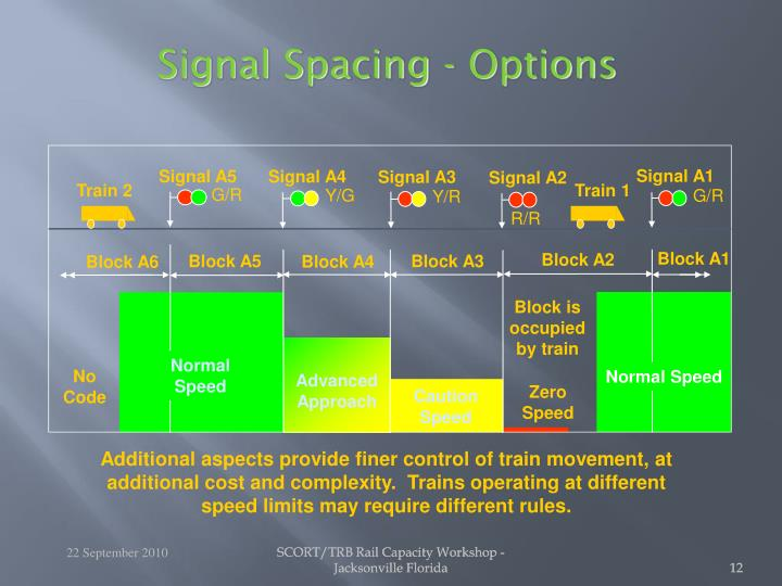 Signal Spacing - Options
