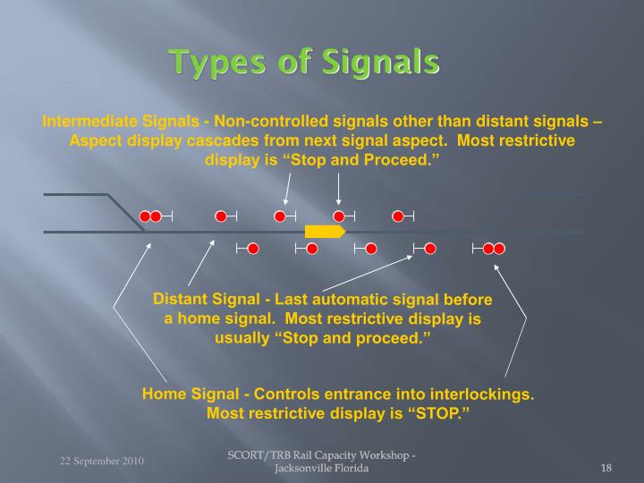 Intermediate Signals - Non-controlled signals other than distant signals –