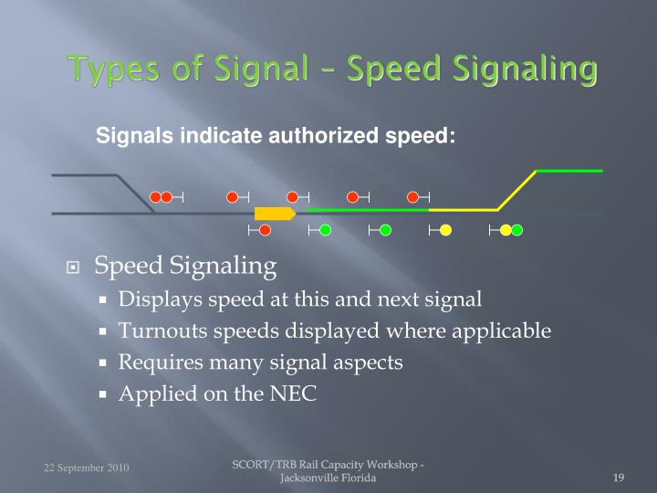 Types of Signal – Speed Signaling