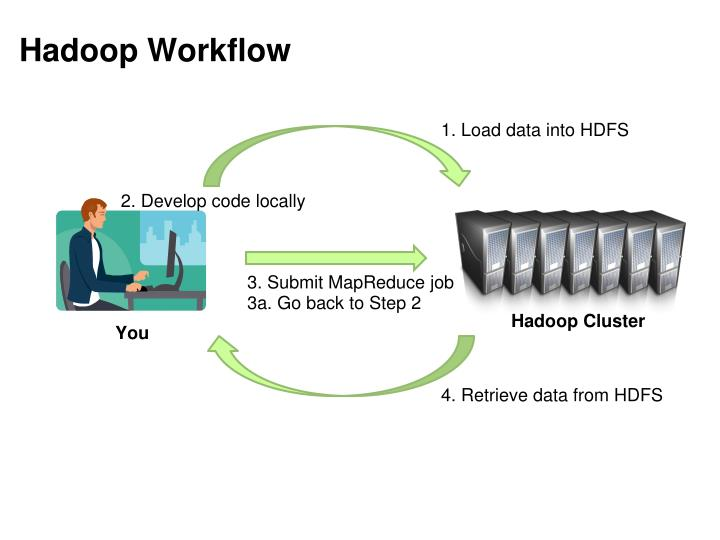 Hadoop Workflow