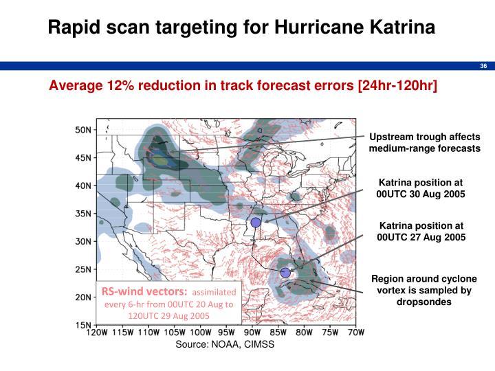 Rapid scan targeting for Hurricane Katrina