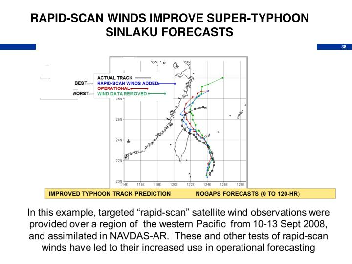 RAPID-SCAN WINDS IMPROVE SUPER-TYPHOON SINLAKU FORECASTS